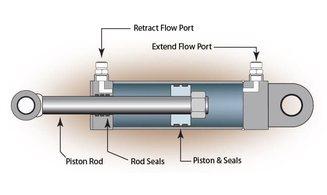 Linear Actuator Design