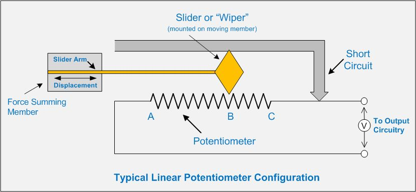 linear potentiometer drawbacks as position sensors